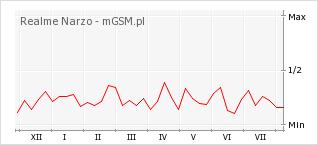 Wykres zmian popularności telefonu Realme Narzo