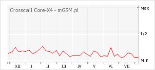 Wykres zmian popularności telefonu Crosscall Core-X4