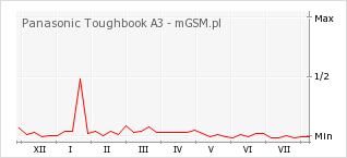 Wykres zmian popularności telefonu Panasonic Toughbook A3