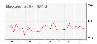 Wykres zmian popularności telefonu Blackview Tab 8