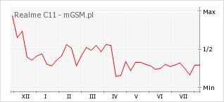 Wykres zmian popularności telefonu Realme C11
