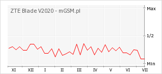 Wykres zmian popularności telefonu ZTE Blade V2020