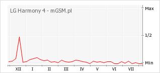 Wykres zmian popularności telefonu LG Harmony 4