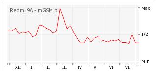 Wykres zmian popularności telefonu Redmi 9A