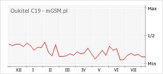 Wykres zmian popularności telefonu Oukitel C19
