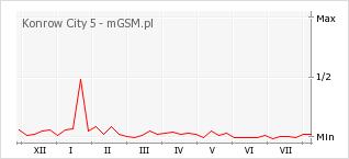 Wykres zmian popularności telefonu Konrow City 5