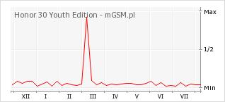 Wykres zmian popularności telefonu Honor 30 Youth Edition