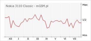 Wykres zmian popularności telefonu Nokia 3110 Classic