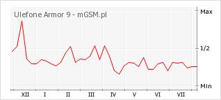 Wykres zmian popularności telefonu Ulefone Armor 9