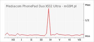 Wykres zmian popularności telefonu Mediacom PhonePad Duo X532 Ultra