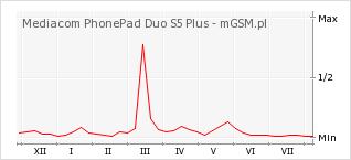 Wykres zmian popularności telefonu Mediacom PhonePad Duo S5 Plus