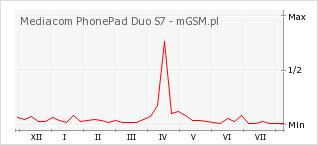 Wykres zmian popularności telefonu Mediacom PhonePad Duo S7