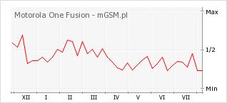 Wykres zmian popularności telefonu Motorola One Fusion