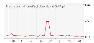 Wykres zmian popularności telefonu Mediacom PhonePad Duo G5