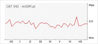 Wykres zmian popularności telefonu CAT S42