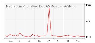 Wykres zmian popularności telefonu Mediacom PhonePad Duo G5 Music