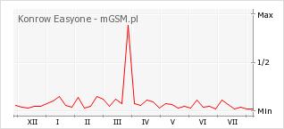 Wykres zmian popularności telefonu Konrow Easyone