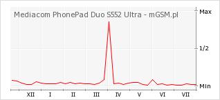 Wykres zmian popularności telefonu Mediacom PhonePad Duo S552 Ultra