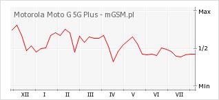 Wykres zmian popularności telefonu Motorola Moto G 5G Plus
