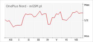 Wykres zmian popularności telefonu OnePlus Nord
