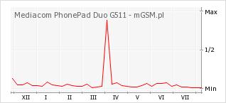 Wykres zmian popularności telefonu Mediacom PhonePad Duo G511