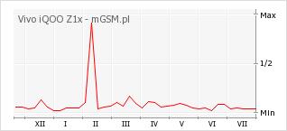 Wykres zmian popularności telefonu Vivo iQOO Z1x