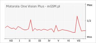 Wykres zmian popularności telefonu Motorola One Vision Plus