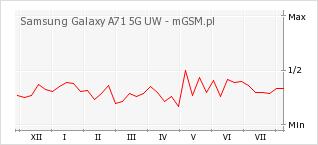 Wykres zmian popularności telefonu Samsung Galaxy A71 5G UW