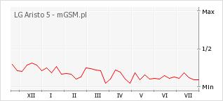 Wykres zmian popularności telefonu LG Aristo 5