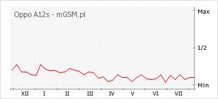 Wykres zmian popularności telefonu Oppo A12s
