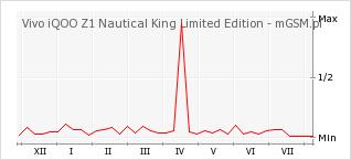 Wykres zmian popularności telefonu Vivo iQOO Z1 Nautical King Limited Edition