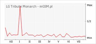 Wykres zmian popularności telefonu LG Tribute Monarch