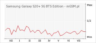 Wykres zmian popularności telefonu Samsung Galaxy S20+ 5G BTS Edition