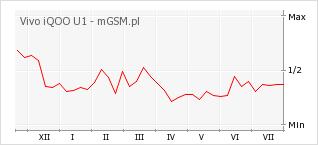Wykres zmian popularności telefonu Vivo iQOO U1