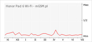 Wykres zmian popularności telefonu Honor Pad 6 Wi-Fi