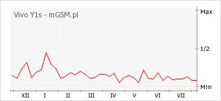 Wykres zmian popularności telefonu Vivo Y1s