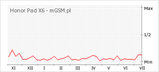 Wykres zmian popularności telefonu Honor Pad X6