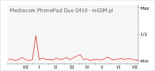 Wykres zmian popularności telefonu Mediacom PhonePad Duo G410