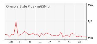 Wykres zmian popularności telefonu Olympia Style Plus