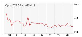 Wykres zmian popularności telefonu Oppo A72 5G