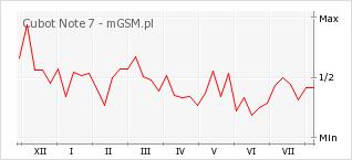 Wykres zmian popularności telefonu Cubot Note 7