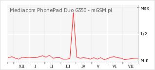 Wykres zmian popularności telefonu Mediacom PhonePad Duo G550