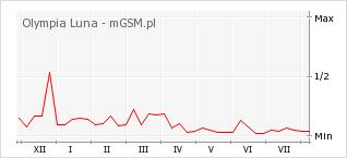 Wykres zmian popularności telefonu Olympia Luna