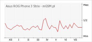 Wykres zmian popularności telefonu Asus ROG Phone 3 Strix