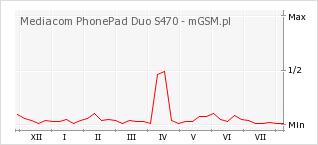 Wykres zmian popularności telefonu Mediacom PhonePad Duo S470