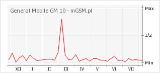 Wykres zmian popularności telefonu General Mobile GM 10