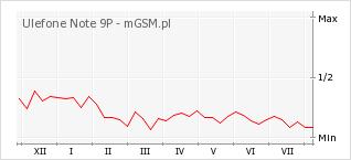 Wykres zmian popularności telefonu Ulefone Note 9P