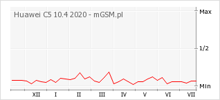 Wykres zmian popularności telefonu Huawei C5 10.4 2020