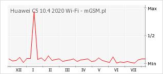 Wykres zmian popularności telefonu Huawei C5 10.4 2020 Wi-Fi