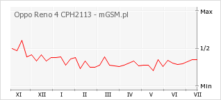 Wykres zmian popularności telefonu Oppo Reno 4 CPH2113